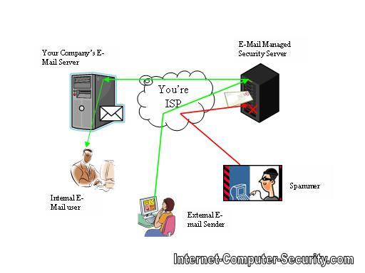 Hosted E-mail Security diagram