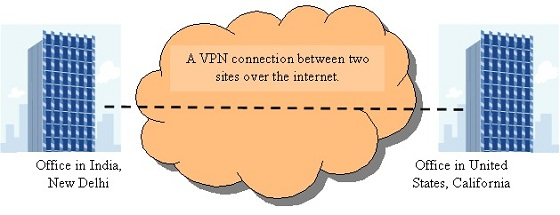 Site to Site VPN Connection